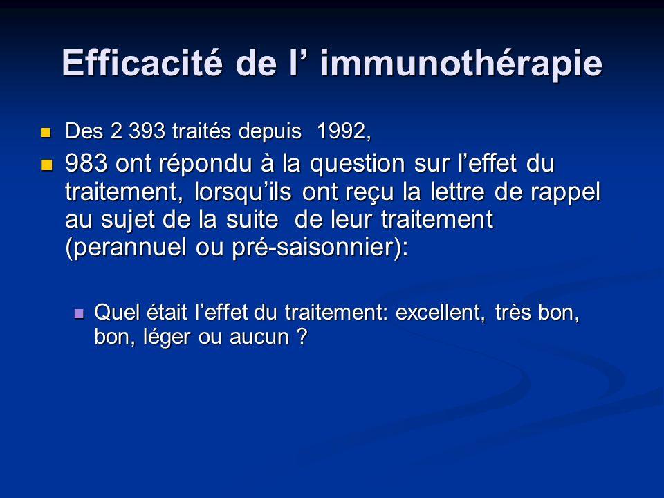 Efficacité de l immunothérapie Des 2 393 traités depuis 1992, Des 2 393 traités depuis 1992, 983 ont répondu à la question sur leffet du traitement, l