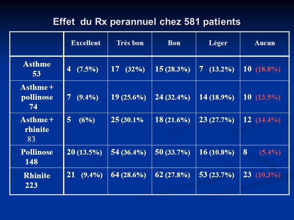 Effet du Rx perannuel chez 581 patients ExcellentTrès bonBonLégerAucun Asthme 53 4 (7.5%) 17 (32%) 15 (28.3%) 7 (13.2%) 10 (18.8%) Asthme + pollinose