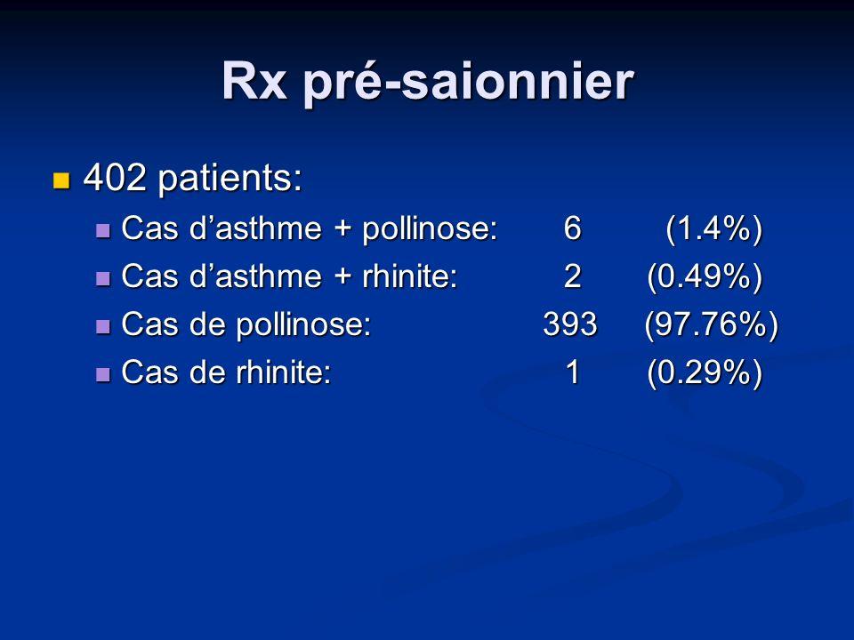 Effet du Rx pré-saisonnier chez 402 patients ExcellentTrès bonBonLégerAucun Asthme et pollinose 6 3 (50%) 1 (16.6%) 0 Asthme et rhinitis 2 1 (50%) 00 0 Pollinose 393 79 (20.1%) 134 (34%) 110 (27.9%) 47 (11.9%) 23 (5.8%) Rhinite 1 01 (100%) 000