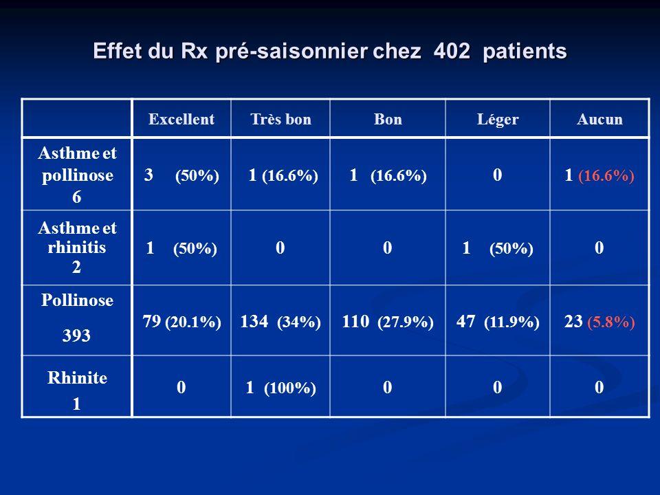 Effet du Rx pré-saisonnier chez 402 patients ExcellentTrès bonBonLégerAucun Asthme et pollinose 6 3 (50%) 1 (16.6%) 0 Asthme et rhinitis 2 1 (50%) 00