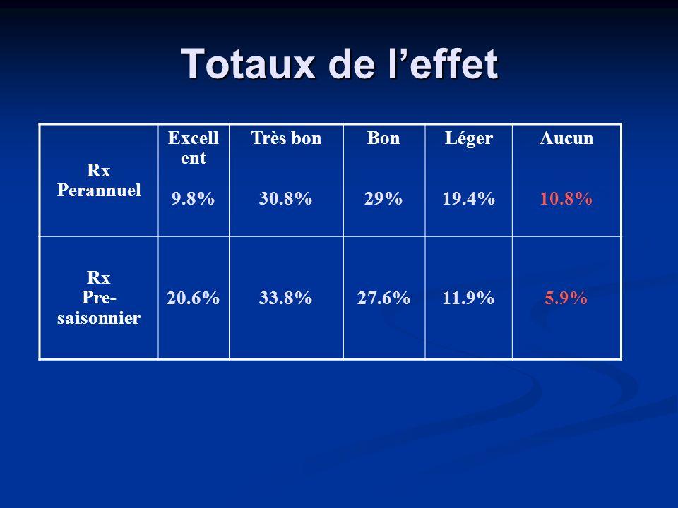 Totaux de leffet Rx Perannuel Excell ent 9.8% Très bon 30.8% Bon 29% Léger 19.4% Aucun 10.8% Rx Pre- saisonnier 20.6%33.8%27.6%11.9%5.9%