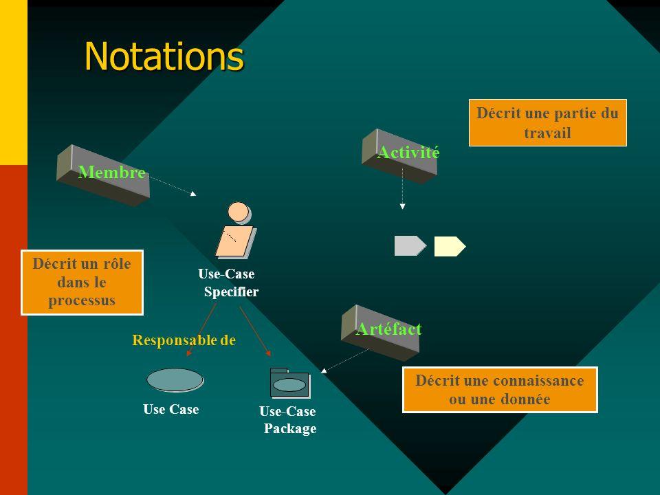 Décrit un rôle dans le processus Membre Use-Case Specifier Notations Activité Décrit une partie du travail Décrit une connaissance ou une donnée Artéf