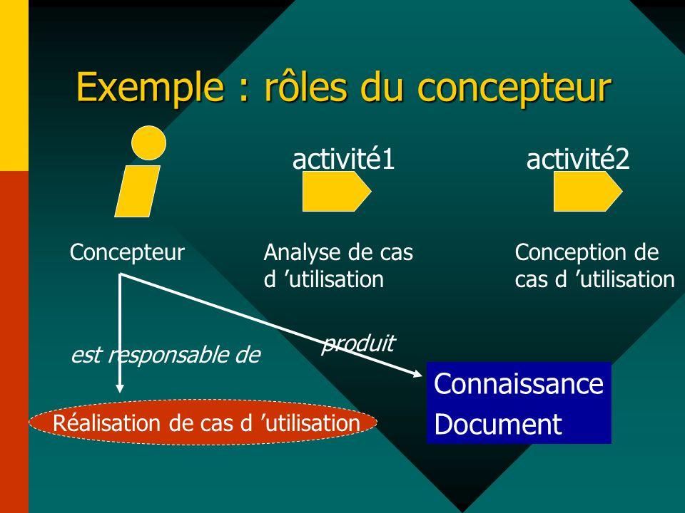 ConcepteurAnalyse de cas d utilisation Conception de cas d utilisation Réalisation de cas d utilisation est responsable de Exemple : rôles du concepte