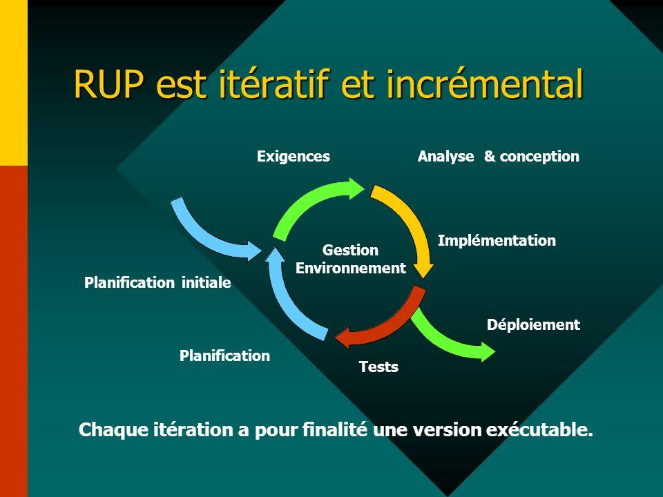 RUP est itératif et incrémental Exigences Planification initiale Planification Tests Déploiement Implémentation Analyse & conception Gestion Environne