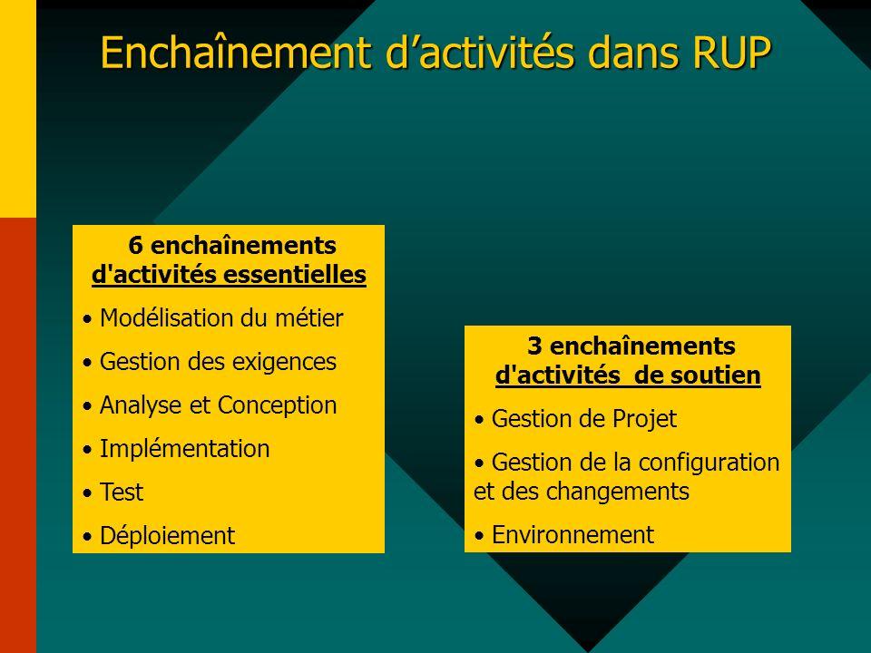 Enchaînement dactivités dans RUP 6 enchaînements d'activités essentielles Modélisation du métier Gestion des exigences Analyse et Conception Implément