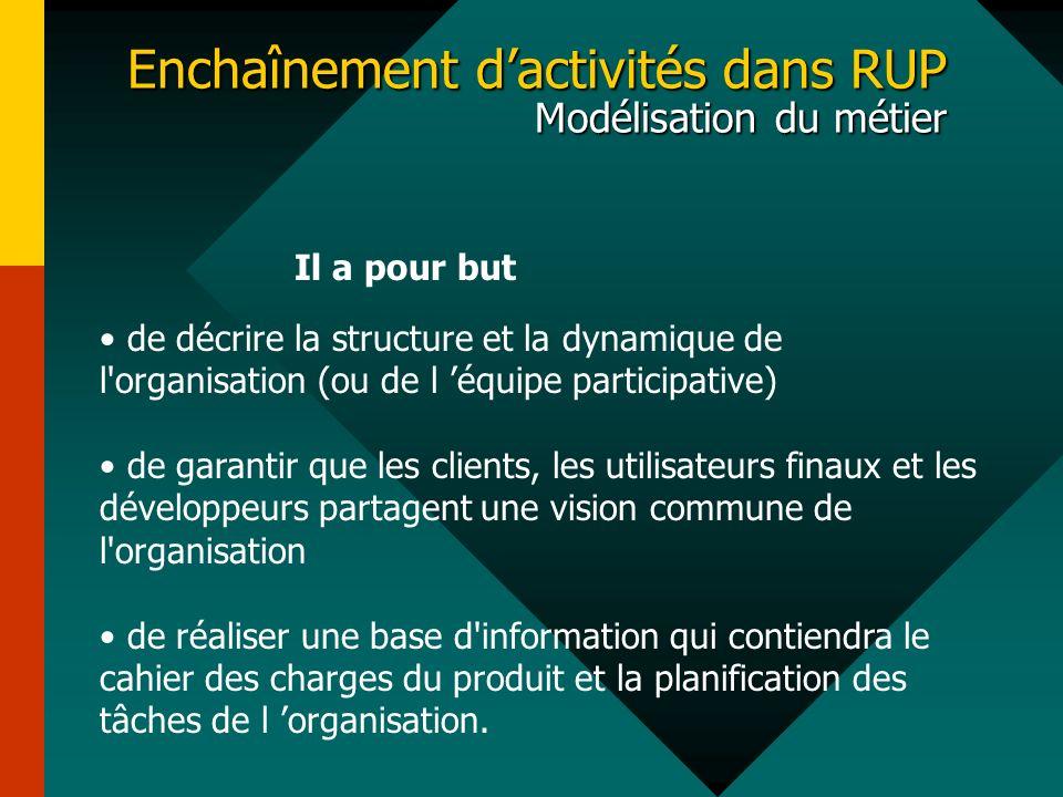 Enchaînement dactivités dans RUP Modélisation du métier de décrire la structure et la dynamique de l'organisation (ou de l équipe participative) de ga