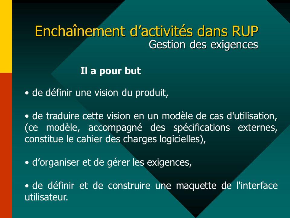 Enchaînement dactivités dans RUP Gestion des exigences Il a pour but de définir une vision du produit, de traduire cette vision en un modèle de cas d'