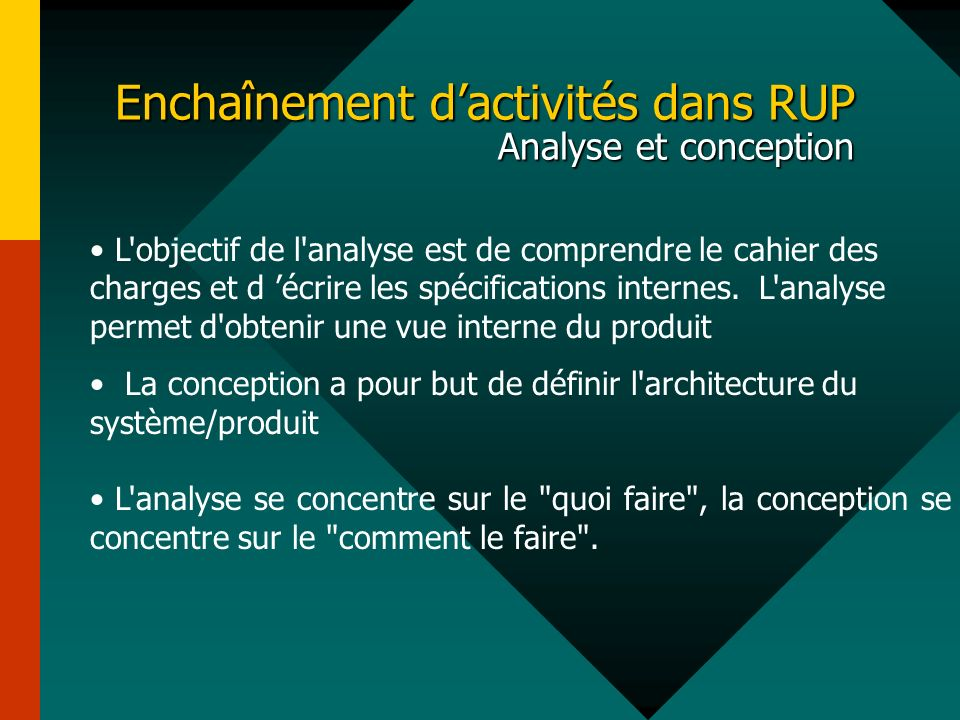 Enchaînement dactivités dans RUP Analyse et conception L'objectif de l'analyse est de comprendre le cahier des charges et d écrire les spécifications