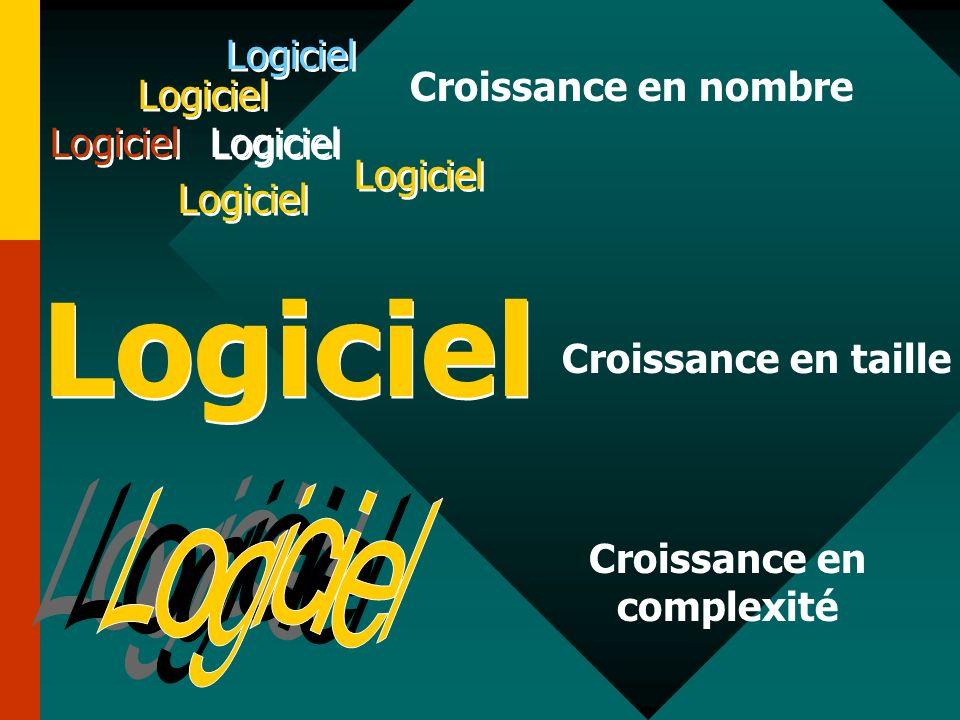 Logiciel Croissance en nombre Logiciel Croissance en taille Croissance en complexité