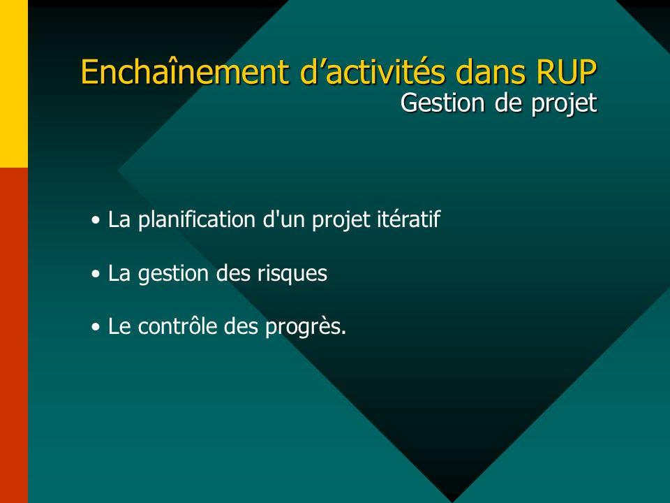 Enchaînement dactivités dans RUP Gestion de projet La planification d'un projet itératif La gestion des risques Le contrôle des progrès.