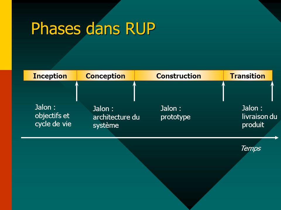 Phases dans RUP InceptionConceptionConstructionTransition Temps Jalon : objectifs et cycle de vie Jalon : architecture du système Jalon : prototype Ja