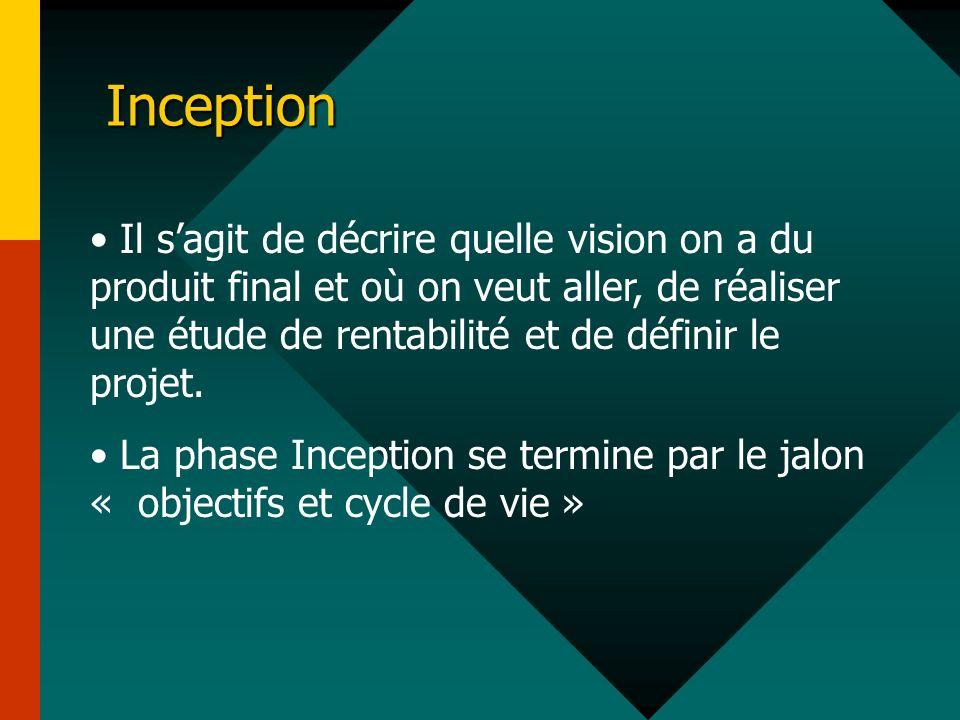 Inception Il sagit de décrire quelle vision on a du produit final et où on veut aller, de réaliser une étude de rentabilité et de définir le projet. L