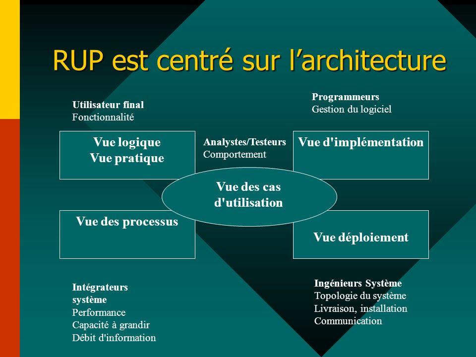 RUP est centré sur larchitecture Vue logique Vue pratique Vue déploiement Vue d'implémentation Vue des processus Programmeurs Gestion du logiciel Util