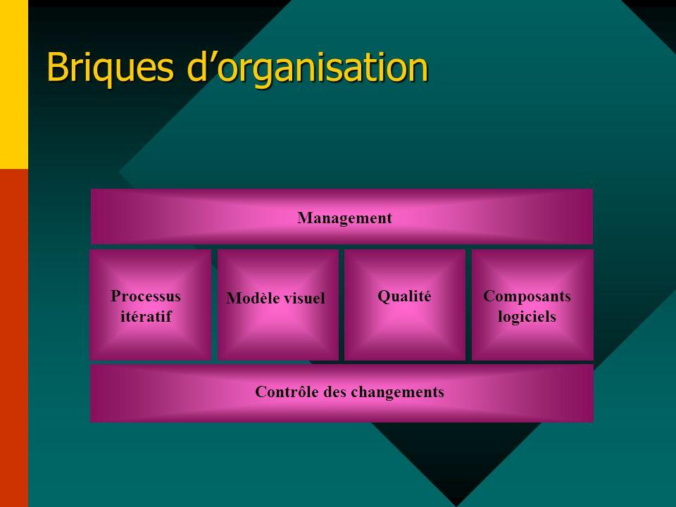 Briques dorganisation Contrôle des changements Management Composants logiciels Processus itératif Qualité
