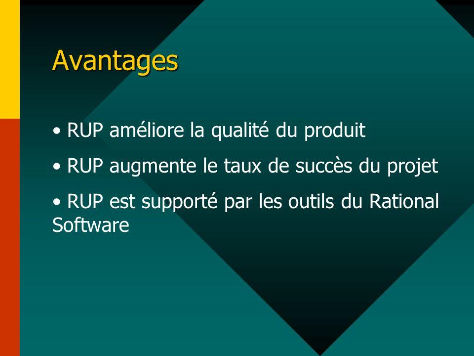 Avantages RUP améliore la qualité du produit RUP augmente le taux de succès du projet RUP est supporté par les outils du Rational Software