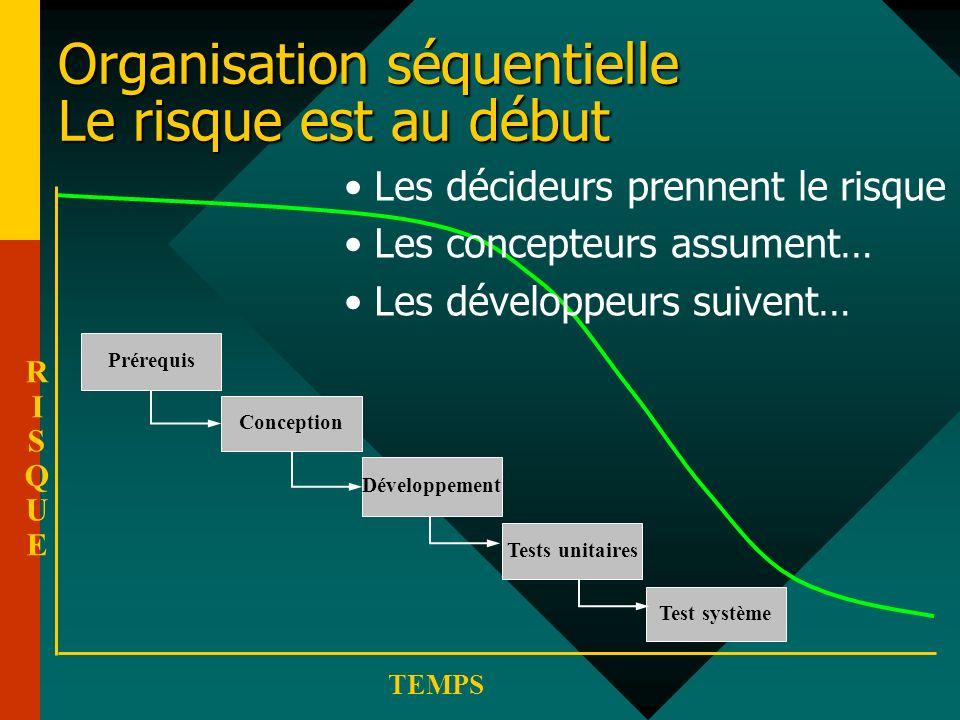 Organisation séquentielle Le risque est au début RISQUERISQUE TEMPS Tests unitaires Test système Développement Conception Prérequis Les décideurs pren