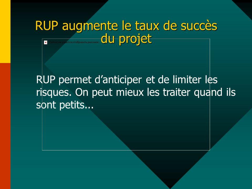 RUP augmente le taux de succès du projet RUP permet danticiper et de limiter les risques. On peut mieux les traiter quand ils sont petits...