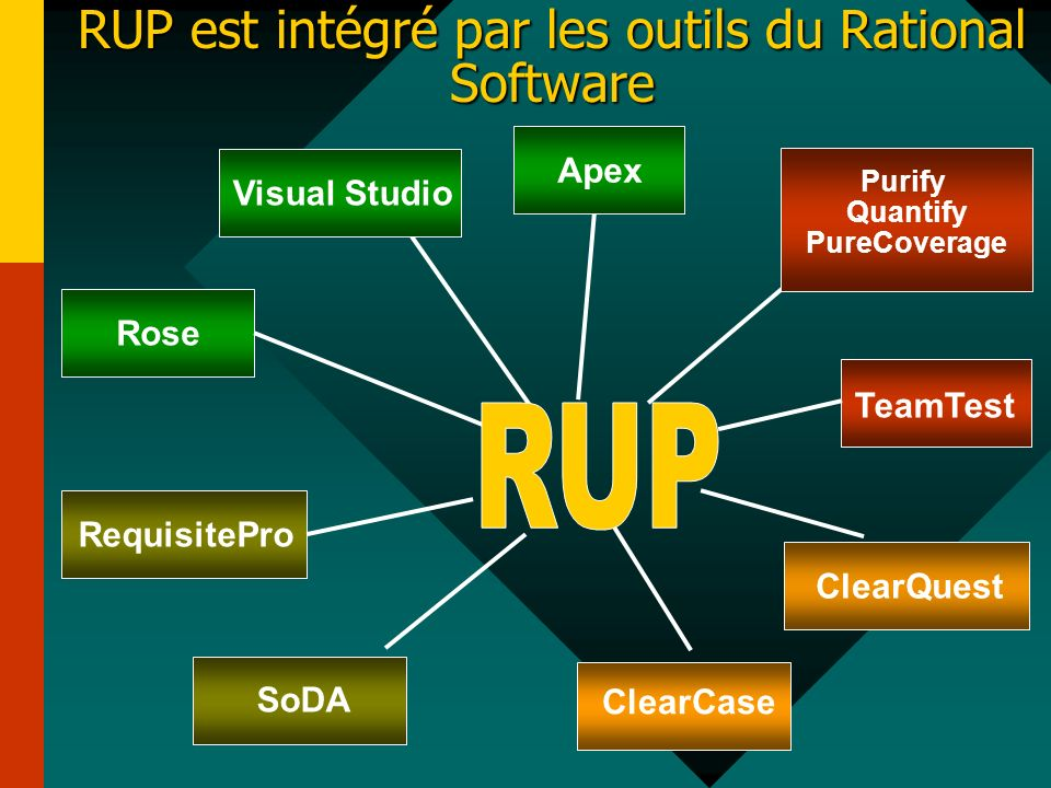 RUP est intégré par les outils du Rational Software Rose TeamTest RequisiteProSoDA ClearCase ClearQuest Purify Quantify PureCoverage Visual StudioApex