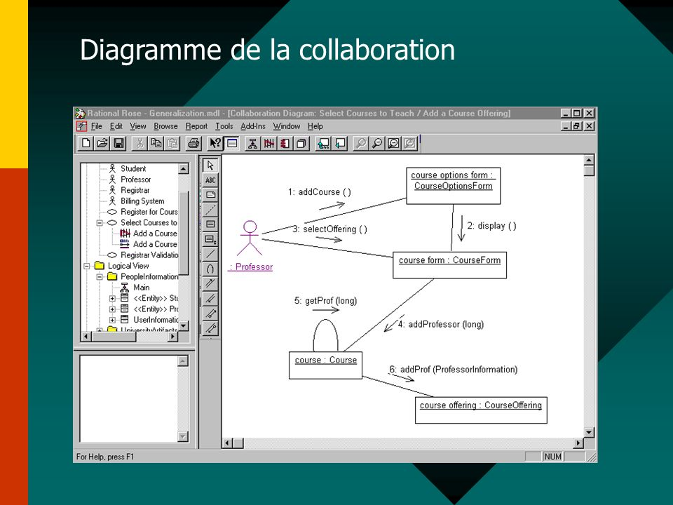 Diagramme de la collaboration