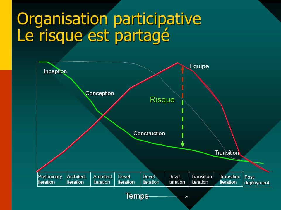 Organisation participative Le risque est partagé Transition Risque Inception Conception Construction PreliminaryIterationArchitect.IterationArchitect.