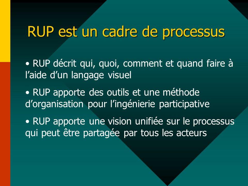 RUP est un cadre de processus RUP décrit qui, quoi, comment et quand faire à laide dun langage visuel RUP apporte des outils et une méthode dorganisat
