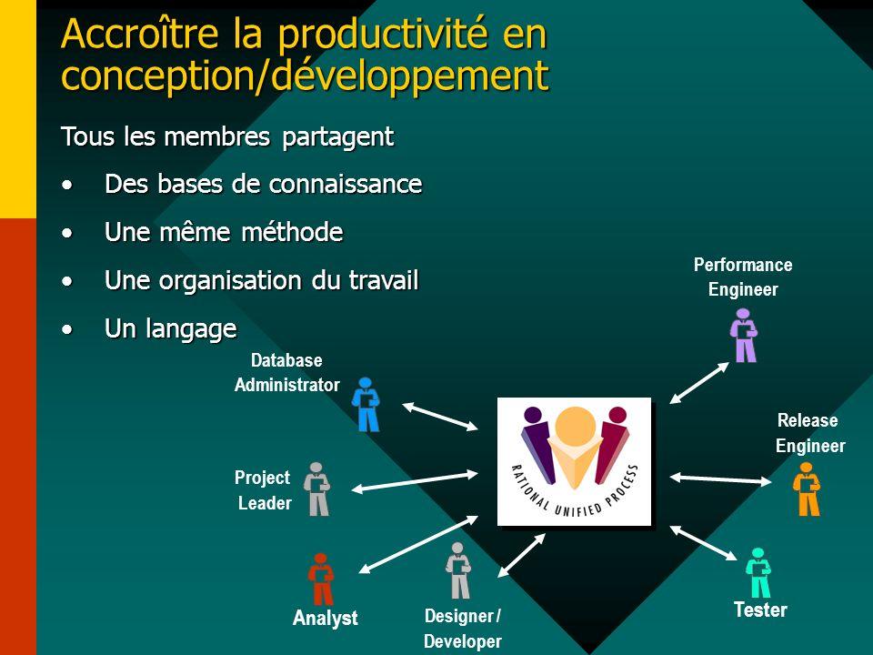 Accroître la productivité en conception/développement Tous les membres partagent Des bases de connaissanceDes bases de connaissance Une même méthodeUn