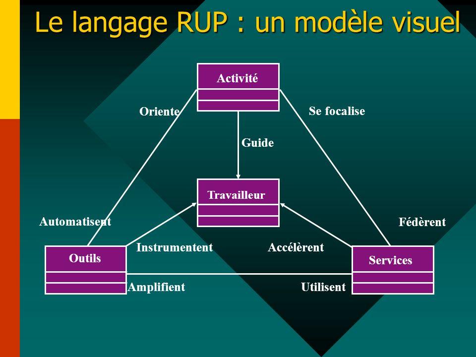 Guide AmplifientUtilisent Oriente Automatisent Se focalise Fédèrent Instrumentent Accélèrent Outils Travailleur Services Le langage RUP : un modèle vi