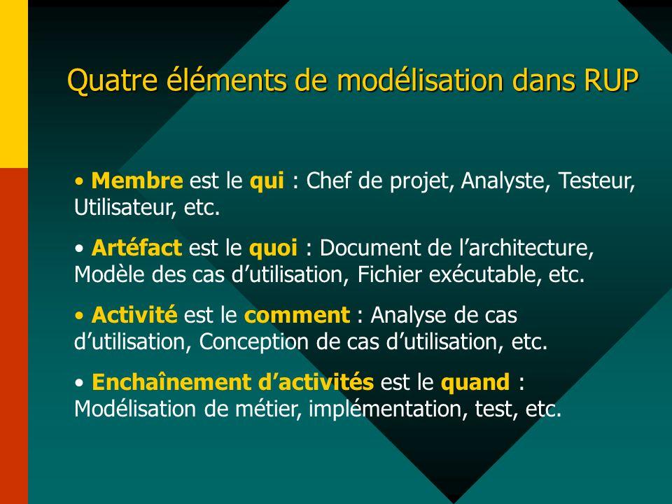 Quatre éléments de modélisation dans RUP Membre est le qui : Chef de projet, Analyste, Testeur, Utilisateur, etc. Artéfact est le quoi : Document de l