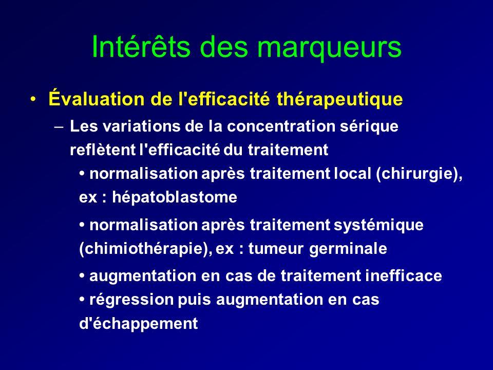 Intérêts des marqueurs Évaluation de l'efficacité thérapeutique –Les variations de la concentration sérique reflètent l'efficacité du traitement norma