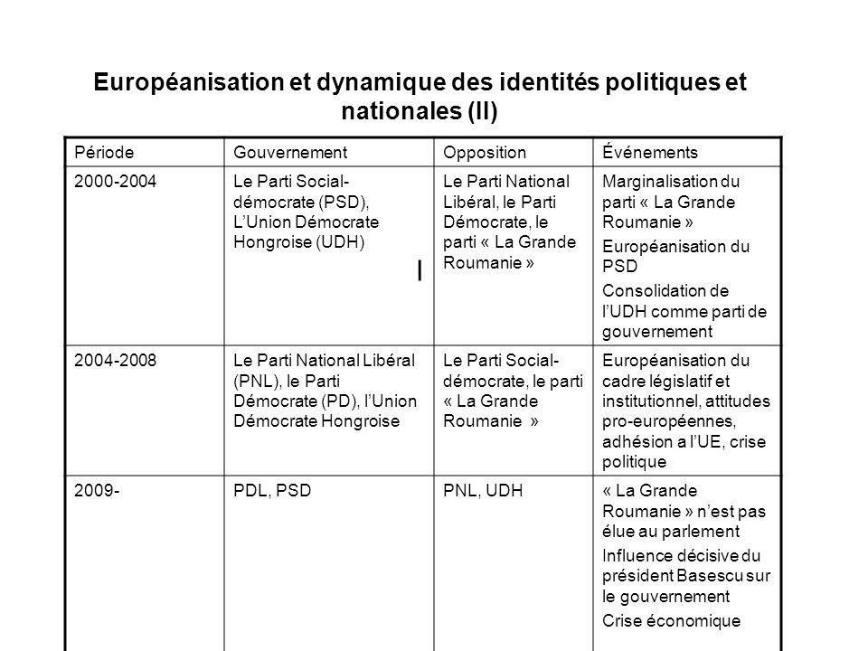 Européanisation et dynamique des identités politiques et nationales (II) l PériodeGouvernementOppositionÉvénements 2000-2004Le Parti Social- démocrate (PSD), LUnion Démocrate Hongroise (UDH) Le Parti National Libéral, le Parti Démocrate, le parti « La Grande Roumanie » Marginalisation du parti « La Grande Roumanie » Européanisation du PSD Consolidation de lUDH comme parti de gouvernement 2004-2008Le Parti National Libéral (PNL), le Parti Démocrate (PD), lUnion Démocrate Hongroise Le Parti Social- démocrate, le parti « La Grande Roumanie » Européanisation du cadre législatif et institutionnel, attitudes pro-européennes, adhésion a lUE, crise politique 2009-PDL, PSDPNL, UDH « La Grande Roumanie » nest pas élue au parlement Influence décisive du président Basescu sur le gouvernement Crise économique