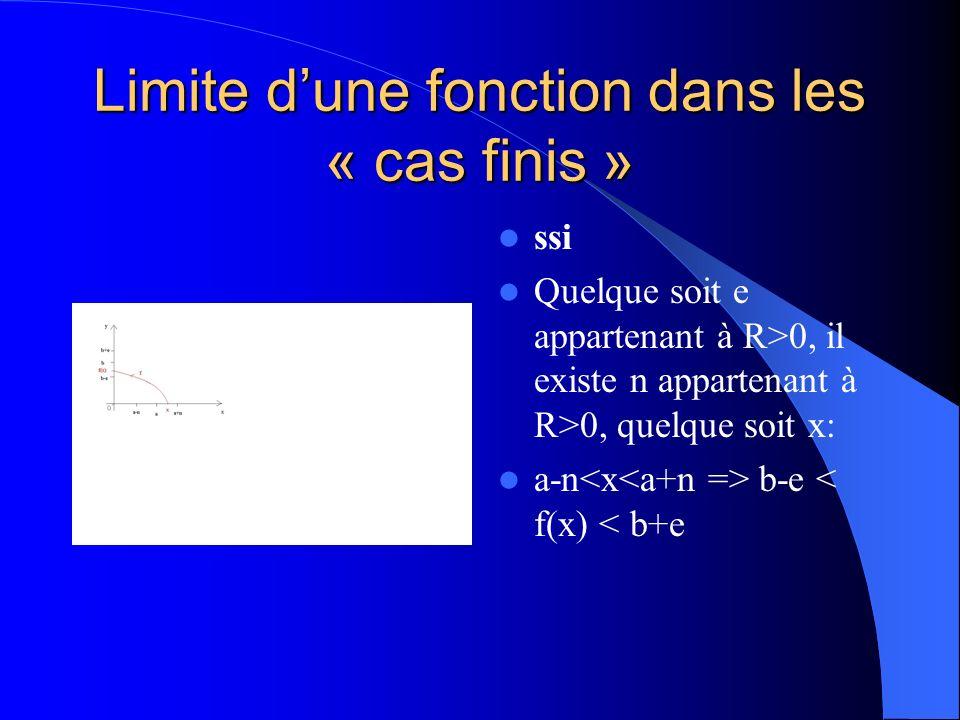 Limite dune fonction dans les « cas finis » f étant une fonction de R dans R, a étant un point adhérent au domaine de f, lim f = b a