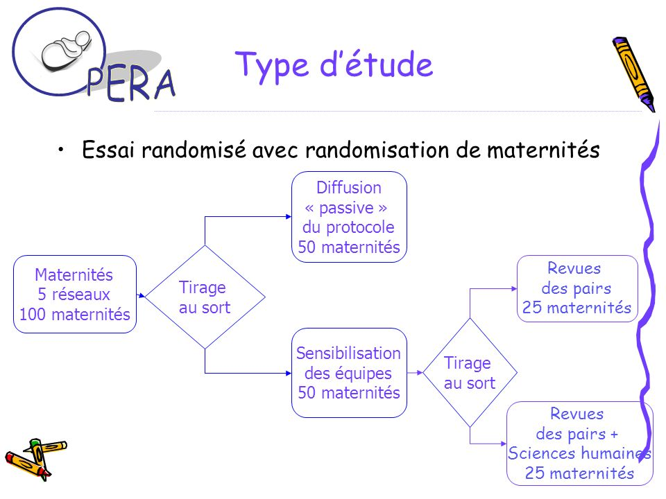 Type détude Essai randomisé avec randomisation de maternités Maternités 5 réseaux 100 maternités Tirage au sort Diffusion « passive » du protocole 50