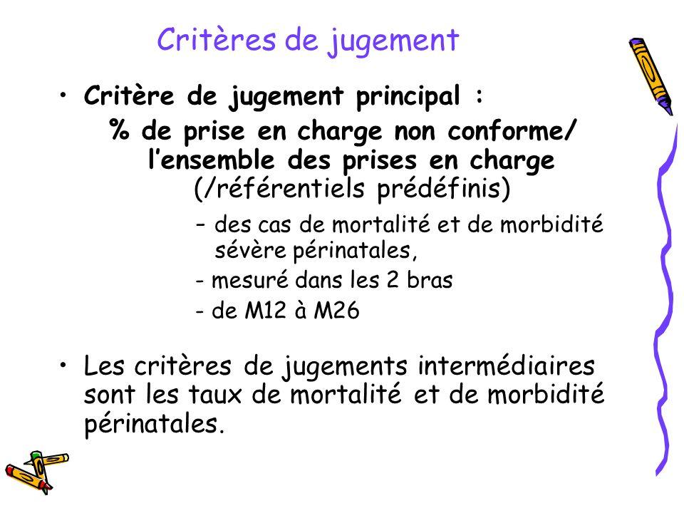 Critères de jugement Critère de jugement principal : % de prise en charge non conforme/ lensemble des prises en charge (/référentiels prédéfinis) - de