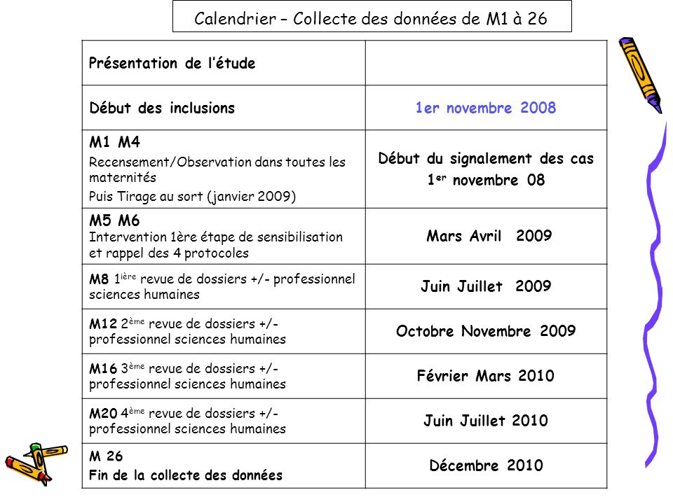 Calendrier – Collecte des données de M1 à 26 Présentation de létude Début des inclusions1er novembre 2008 M1 M4 Recensement/Observation dans toutes le