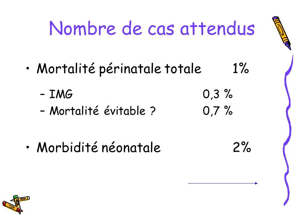 Nombre de cas attendus Mortalité périnatale totale1% –IMG0,3 % –Mortalité évitable ?0,7 % Morbidité néonatale 2%