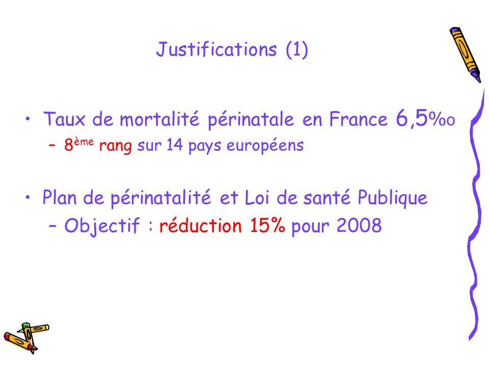 Justifications (1) Taux de mortalité périnatale en France 6,5 % o –8 ème rang sur 14 pays européens Plan de périnatalité et Loi de santé Publique –Obj