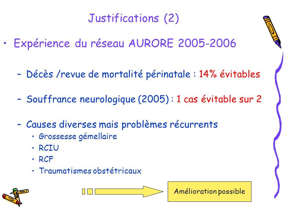 Expérience du réseau AURORE 2005-2006 –Décès /revue de mortalité périnatale : 14% évitables –Souffrance neurologique (2005) : 1 cas évitable sur 2 –Ca
