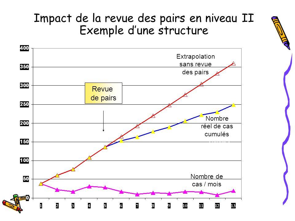 Nombre réel de cas cumulés Nombre de cas / mois Revue de pairs Extrapolation sans revue des pairs Impact de la revue des pairs en niveau II Exemple du