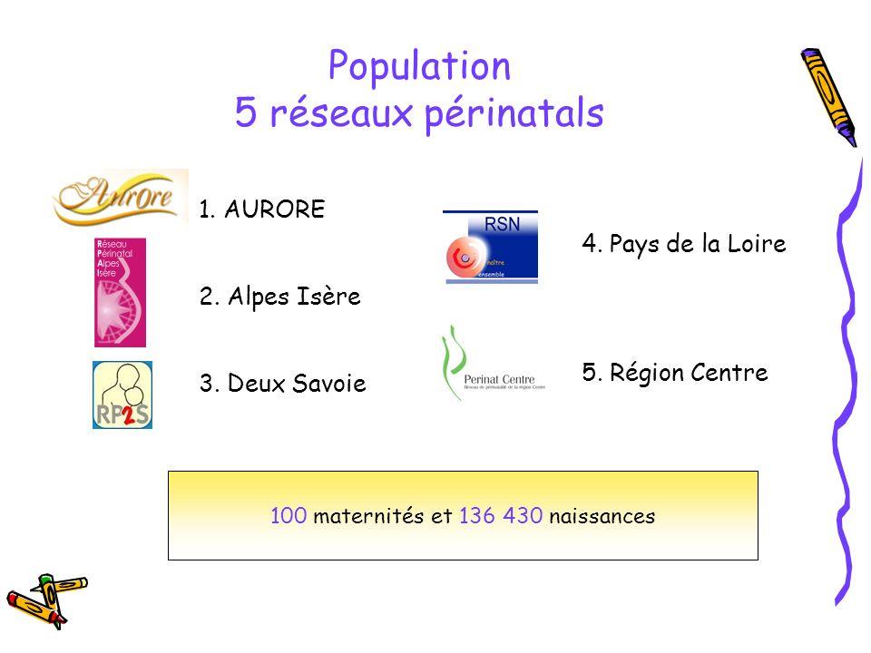 Population 5 réseaux périnatals 1. AURORE 2. Alpes Isère 3. Deux Savoie 4. Pays de la Loire 5. Région Centre 100 maternités et 136 430 naissances