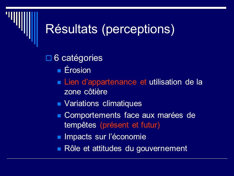 Résultats (perceptions) 6 catégories Érosion Lien dappartenance et utilisation de la zone côtière Variations climatiques Comportements face aux marées de tempêtes (présent et futur) Impacts sur léconomie Rôle et attitudes du gouvernement