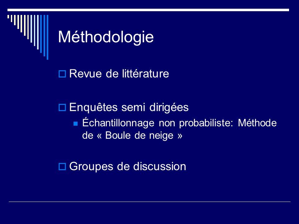 Méthodologie Revue de littérature Enquêtes semi dirigées Échantillonnage non probabiliste: Méthode de « Boule de neige » Groupes de discussion