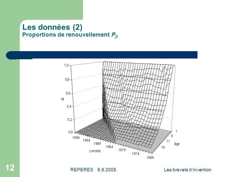 REPERES 6.9.2005Les brevets d invention 13 Les données (3) Annuités de renouvellement C jt