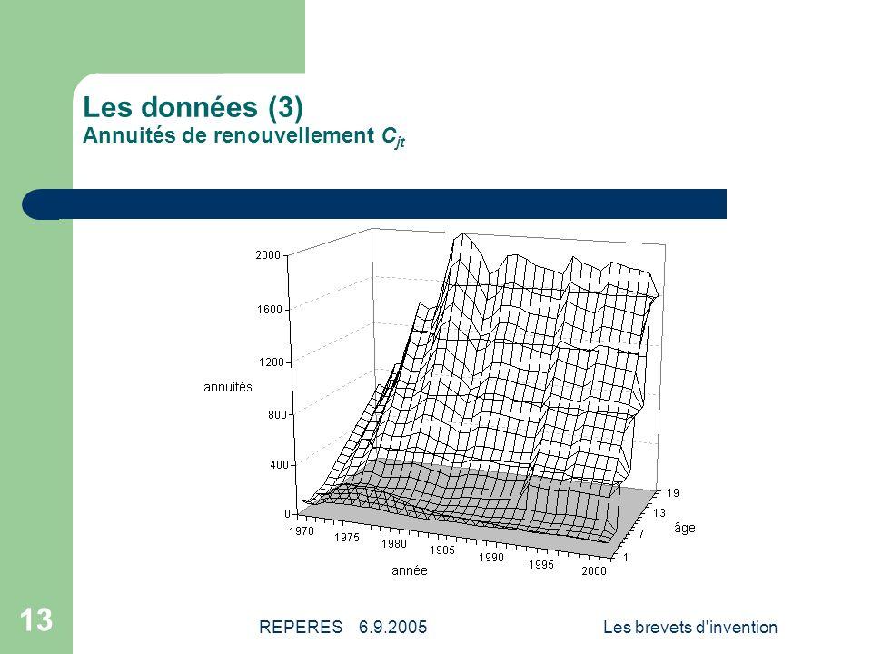 REPERES 6.9.2005Les brevets d invention 14 Les données (4) Coûts moyens de renouvellement C.