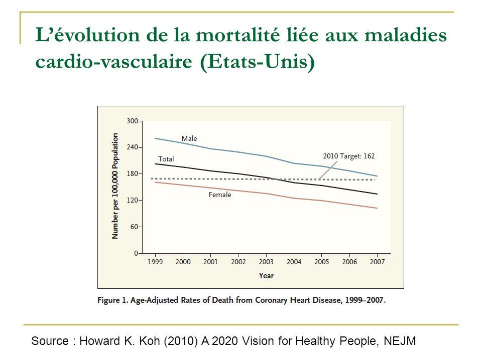 Lévolution de la mortalité liée aux maladies cardio-vasculaire (Etats-Unis) Source : Howard K. Koh (2010) A 2020 Vision for Healthy People, NEJM