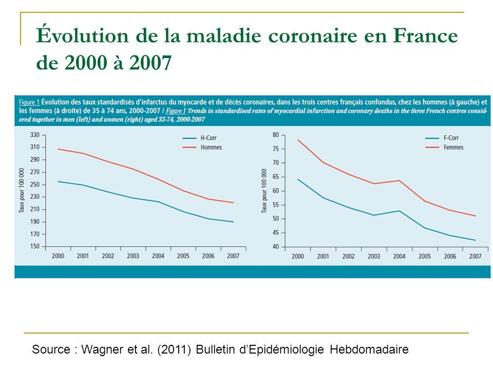 Évolution de la maladie coronaire en France de 2000 à 2007 Source : Wagner et al. (2011) Bulletin dEpidémiologie Hebdomadaire