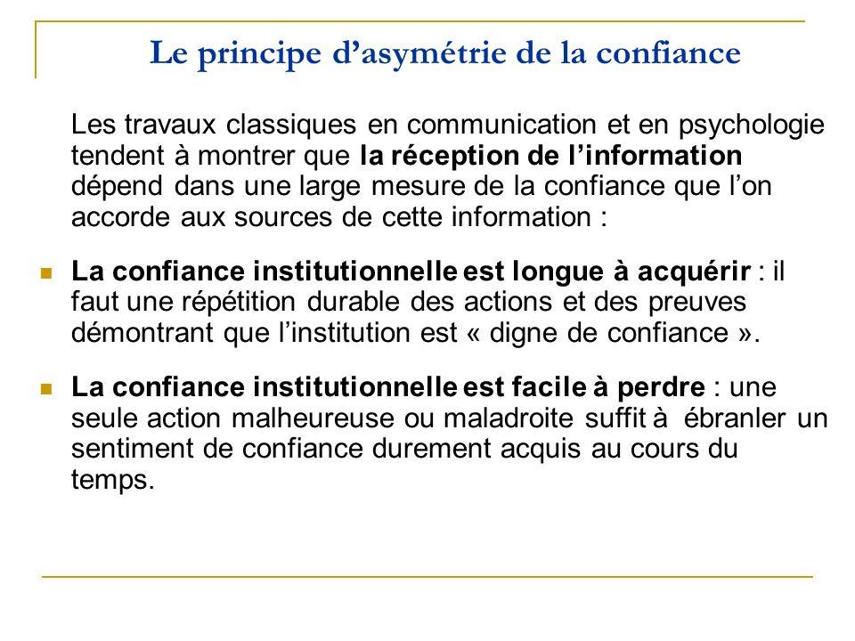Le principe dasymétrie de la confiance Les travaux classiques en communication et en psychologie tendent à montrer que la réception de linformation dé