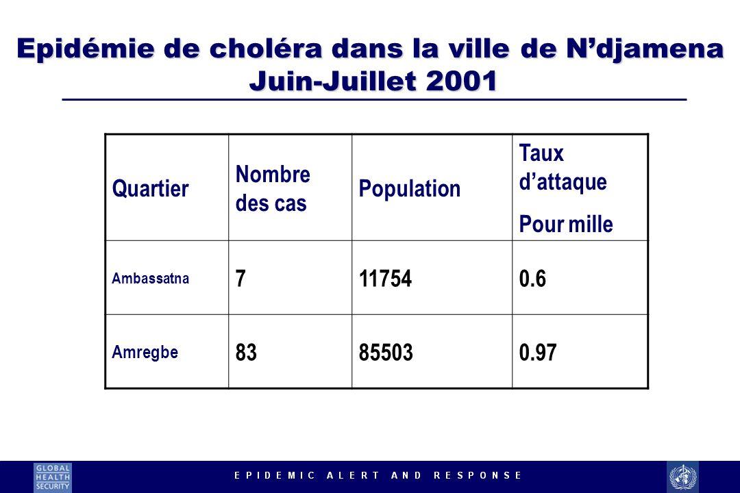 Epidémie de choléra dans la ville de Ndjamena Juin-Juillet 2001 Quartier Nombre des cas Population Taux dattaque Pour mille Ambassatna 7117540.6 Amreg
