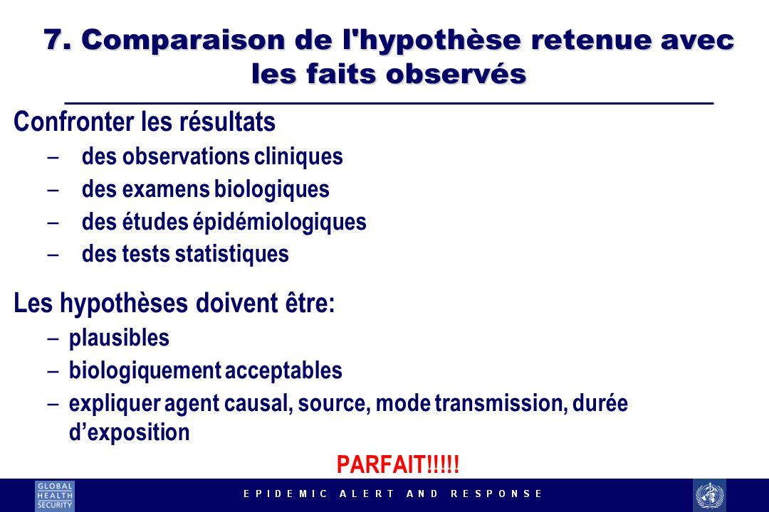 7. Comparaison de l'hypothèse retenue avec les faits observés Confronter les résultats – des observations cliniques – des examens biologiques – des ét