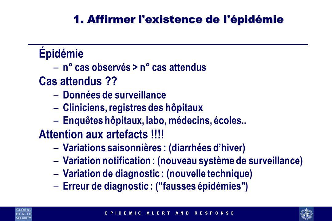 1. Affirmer l'existence de l'épidémie Épidémie – n° cas observés > n° cas attendus Cas attendus ?? – Données de surveillance – Cliniciens, registres d