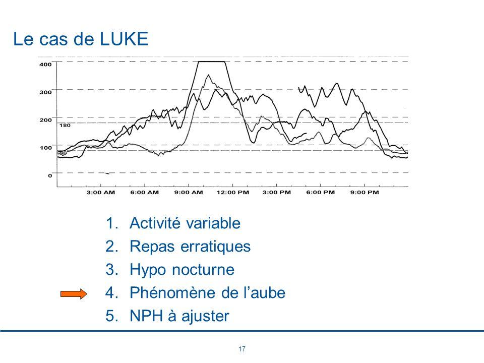 17 Le cas de LUKE 1.Activité variable 2.Repas erratiques 3.Hypo nocturne 4.Phénomène de laube 5.NPH à ajuster